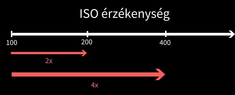 ISO ÉRZÉKENYSÉG viszonyok