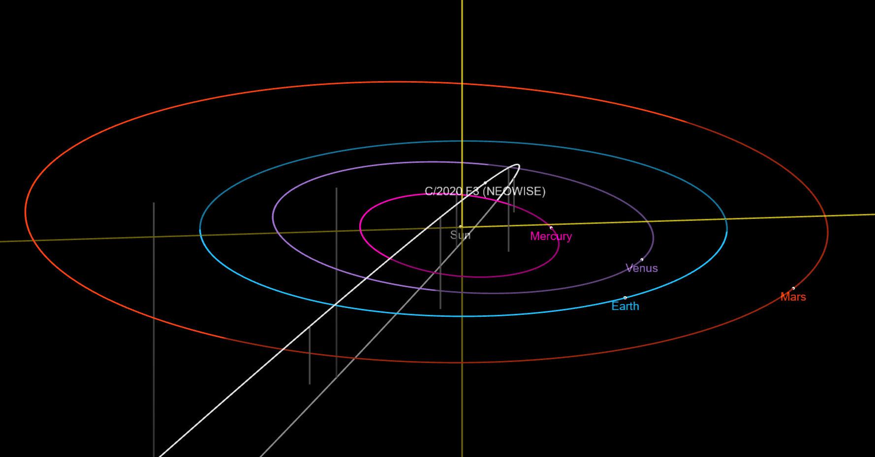 C/2020 F3 (NEOWISE) üstökös pályája a Naprendszerben