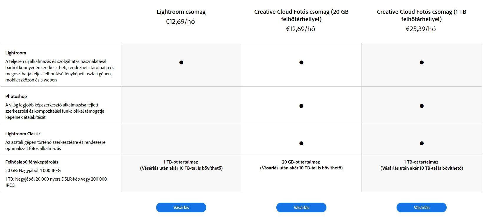 Adobe Lightroom CC csomagok összehasonlítása