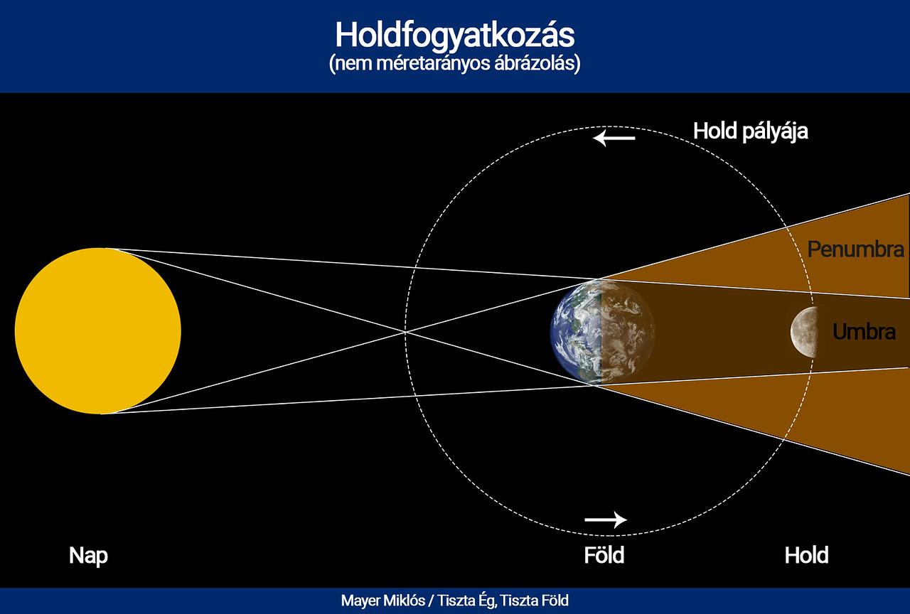 Holdfogyatkozás magyarázat a Naprendszerben